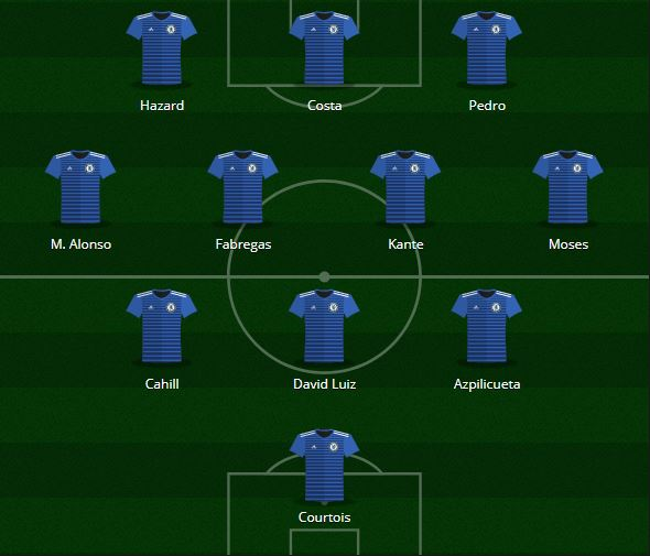 Chelsea Predicted XI 2017-18