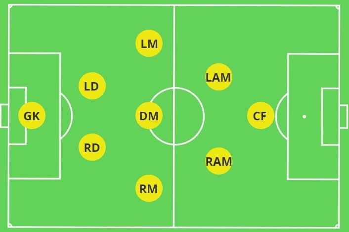 2-3-2-1 Formation 9v9 Soccer