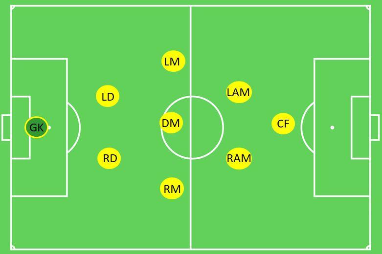 2-3-2-1 Formation 9v9 Soccer.JPG