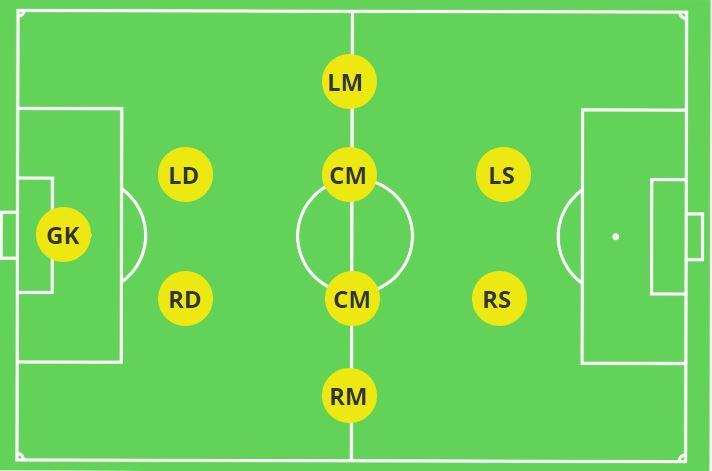 2-4-2 Midfield Possession 9v9 Soccer