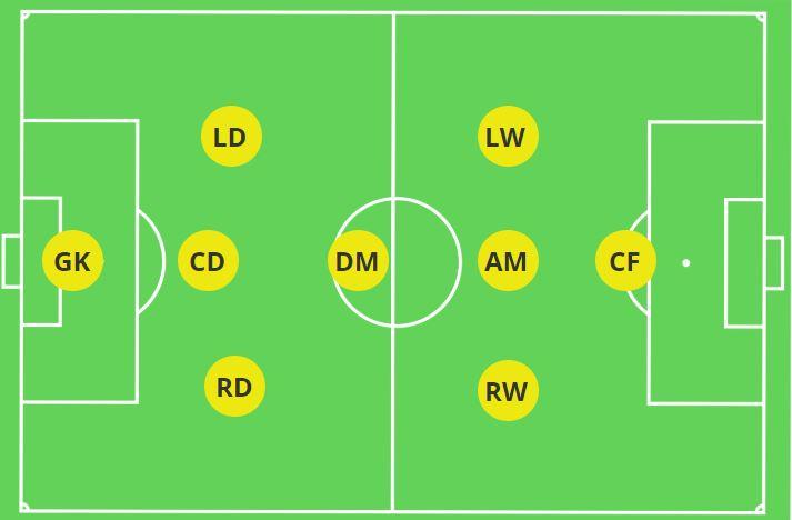 3-1-3-1 Formation 9v9