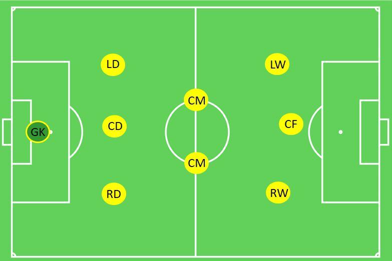 3-2-3 Formation 9v9 Soccer