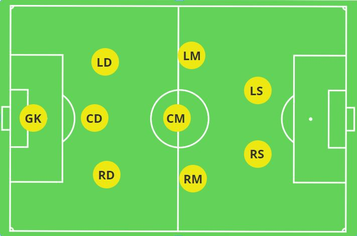 Best Formations For 9v9 The Mastermind