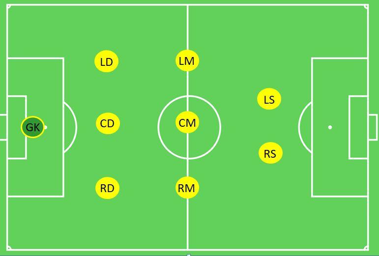 3-3-2 Formation 9v9