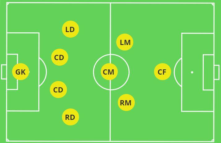 4-3-1 Formation 9v9 Soccer
