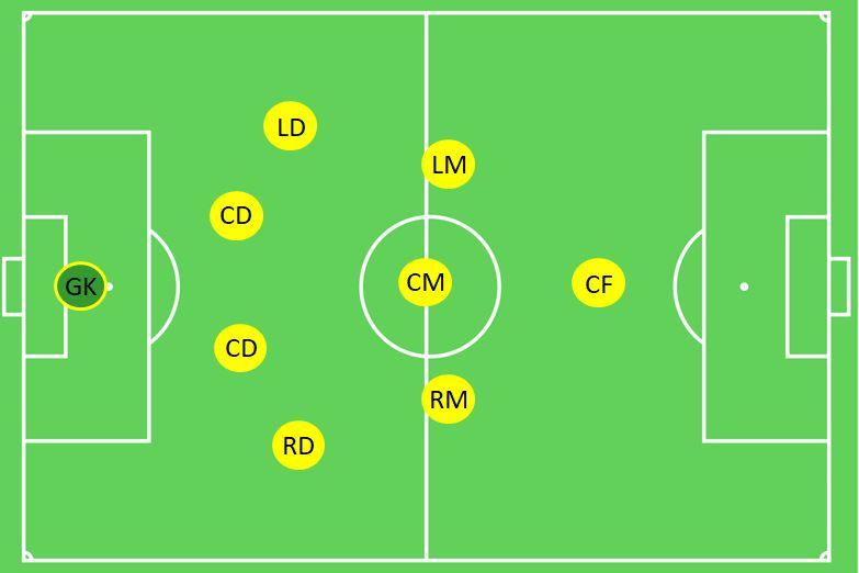 4-3-1 Formation 9v9 Soccer.JPG