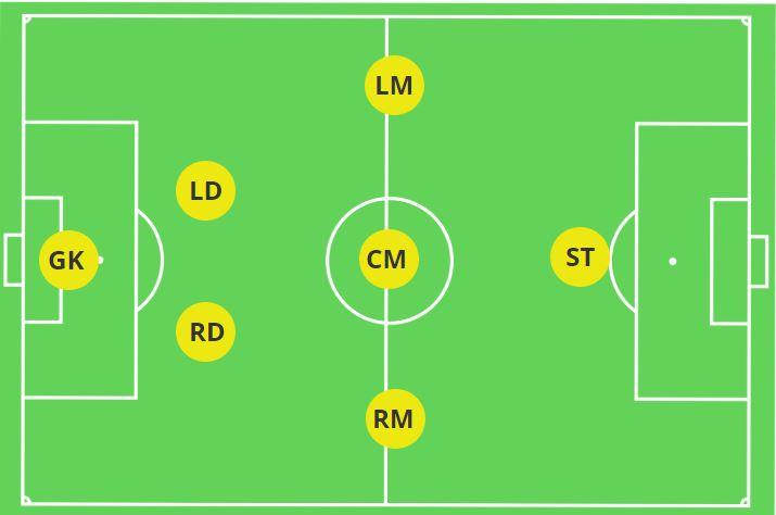 2-3-1 7v7 Formation