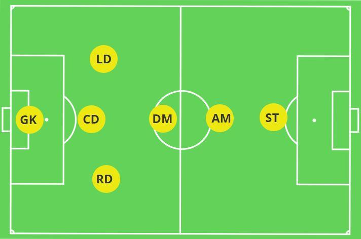 3-1-1-1 7v7 formation