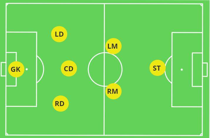 3-2-1 7v7 Formation.JPG