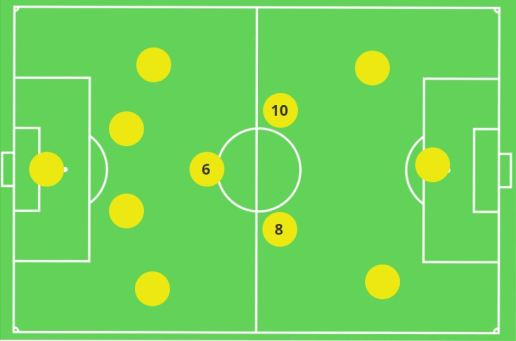 4-3-3 Midfield Three Triangle