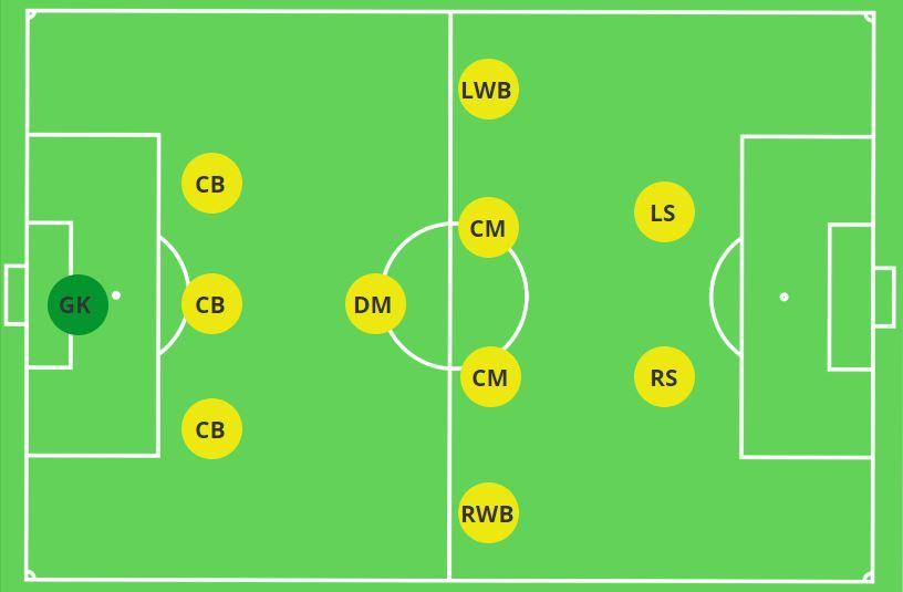 3-1-4-2 Formation 11v11