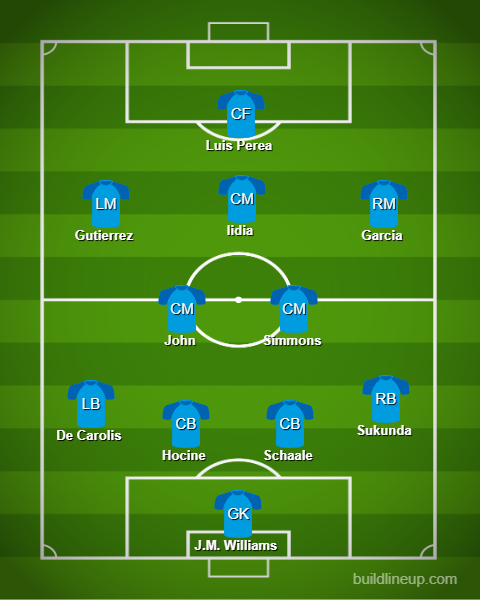 HFX Wanderers Predicted Starting 11