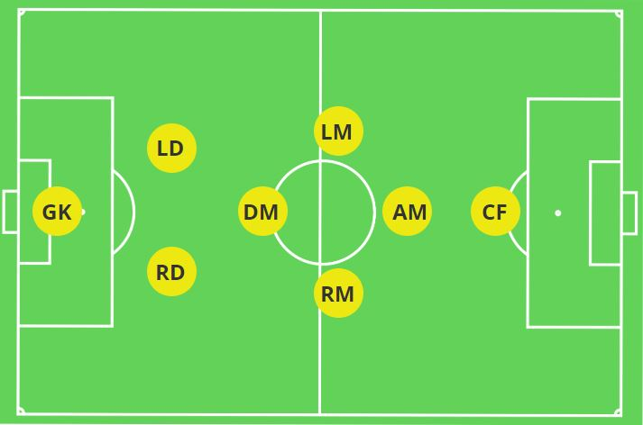 2-1-2-1-1 8V8 Formation