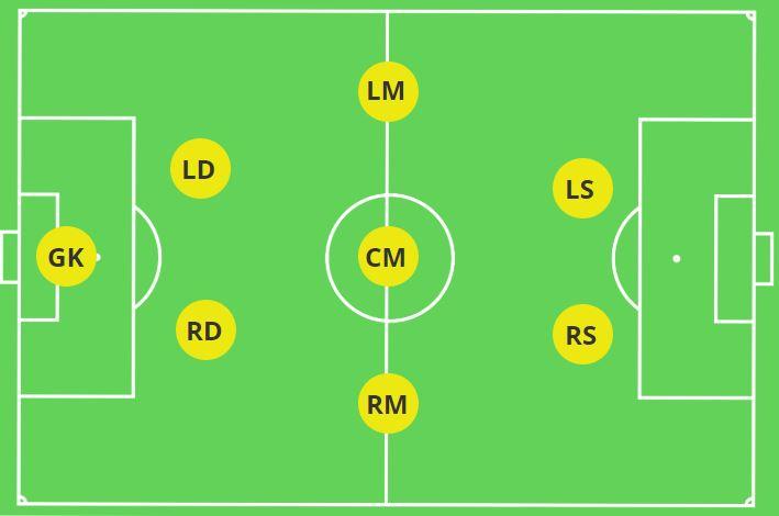 2-3-2 Formation 8v8 Soccer