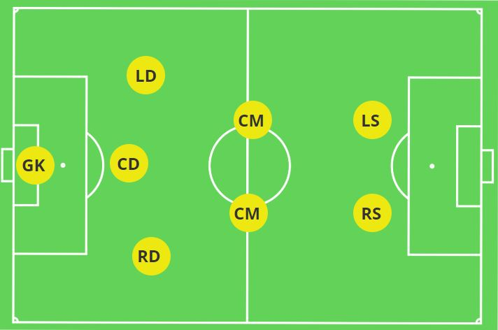 Best Formations For 8v8 The Mastermind