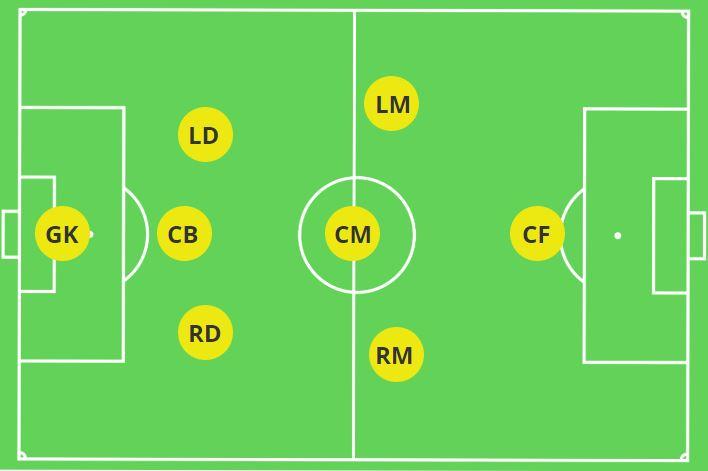 8V8 Formation 3-3-1