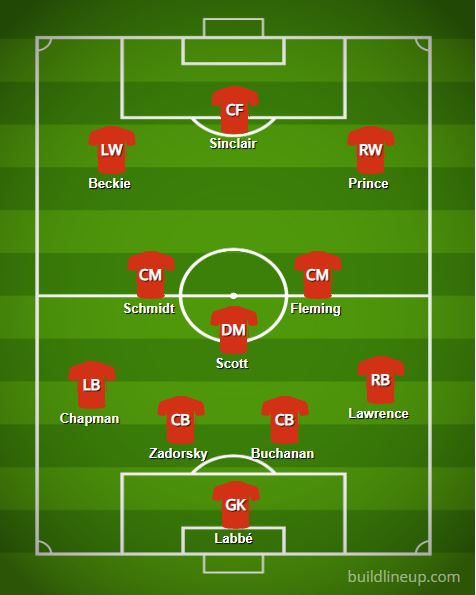 Canada Women's World Cup 2019 Lineup