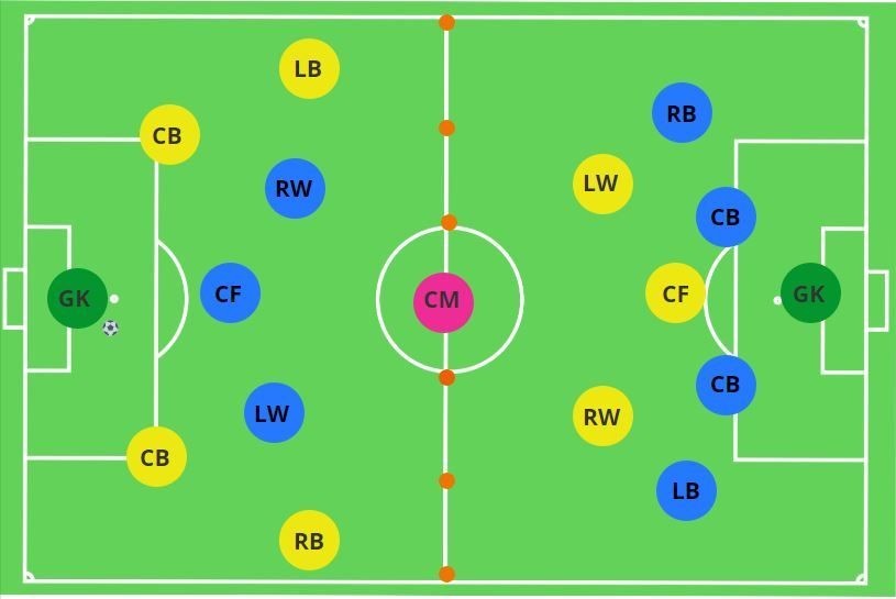 Playing through the Central Midfielder Conditioned Game