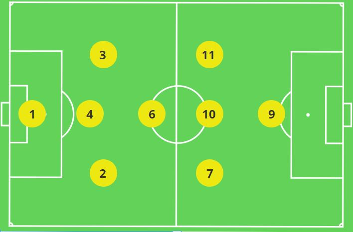 3-1-3-1 variation on the 3-2-3