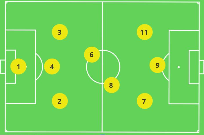 3-2-3 Central Midfield Movement