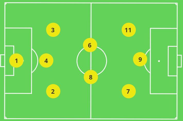 3-2-3 Numbered Positions