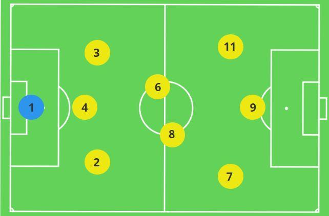 9v9 Formation 3-2-3 Goalkeeper