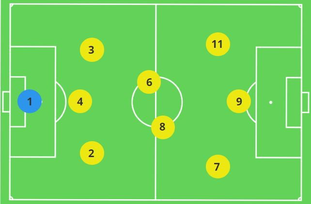9v9 Formation 3-2-3 Goalkeeper