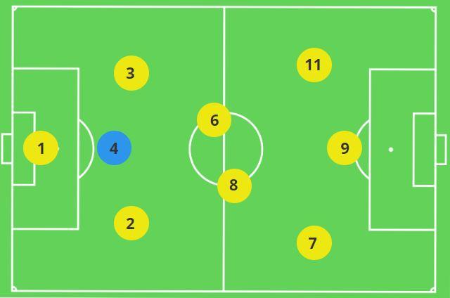 Centre Back 9v9 Formation 3-2-3