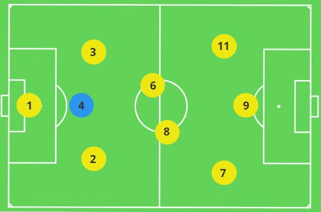 Centre Back 9v9 Formation 3-2-3