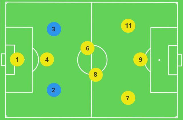 Fullbacks in the 3-2-3 9v9 Formation