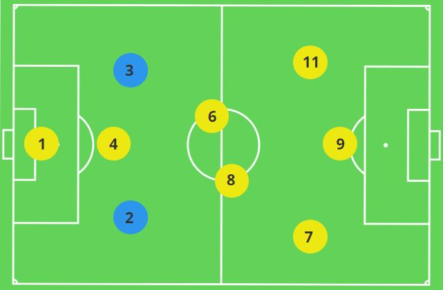 Fullbacks in the 3-2-3 9v9 Formation