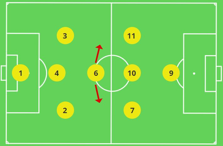Movement of the Defensive Midfielder 3-1-3-1