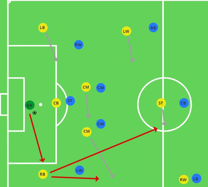 Playing out from the back central midfielder as decoy