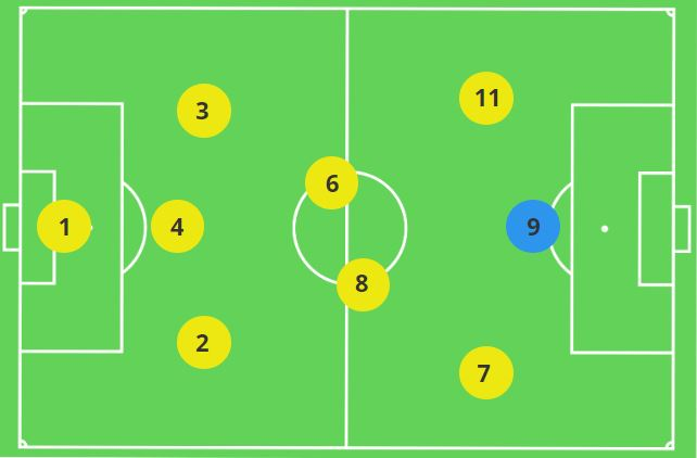 Striker in the 3-2-3 Formation
