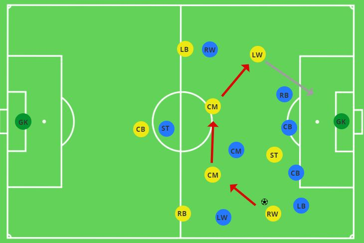 Switching Play 3-2-3 Playing Wide