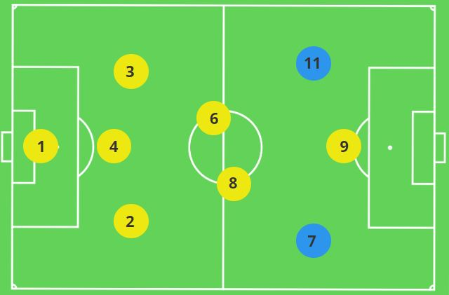 Wingers in the 3-2-3 Formation 9v9