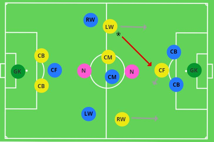 Attacking Transitions Conditioned Game Movement off the Ball