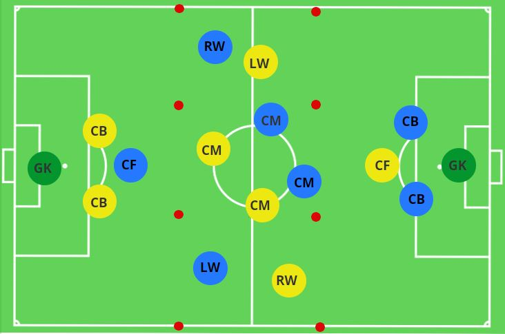 Attacking Transitions or Defensive Transitions Activity Set-Up
