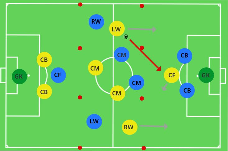 Attacking Transitions Striker Hold Up Play