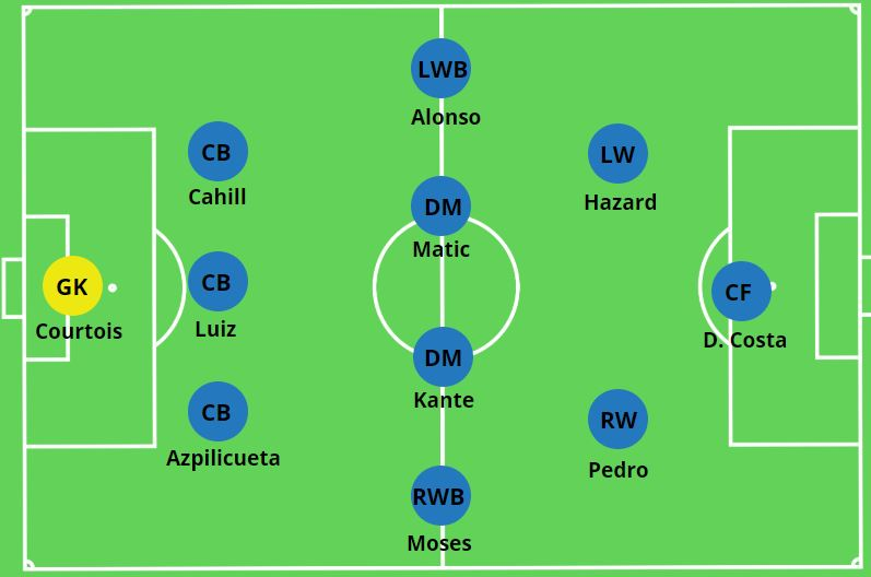 Chelsea Formation 3-4-3