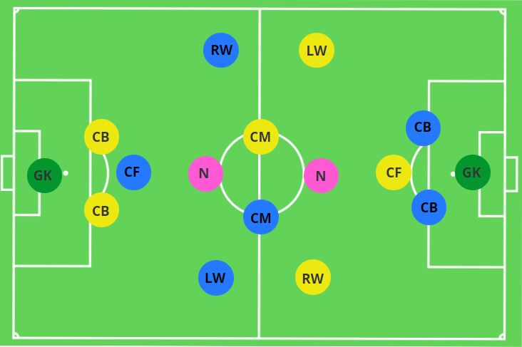 Conditioned Game Attacking Transition 7v7 + 2