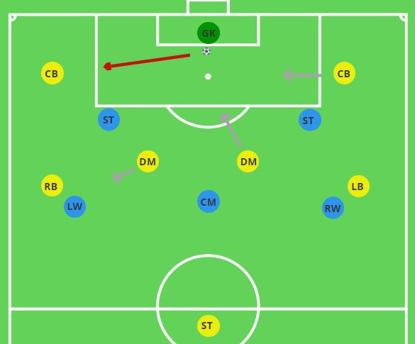 Methods of Playing out from the Back