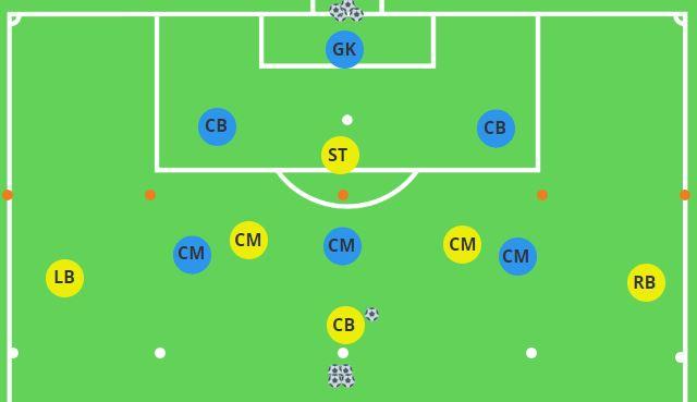 Positional Rondo Playing Forwards vs. Backwards