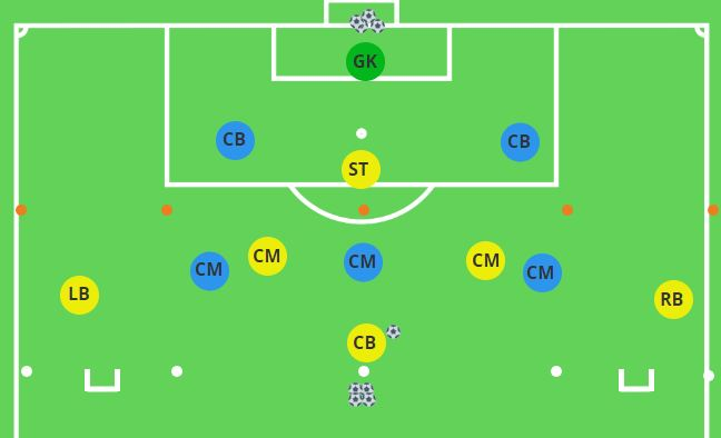 Positional Rondo Playing Forwards vs. Backwards with Goals