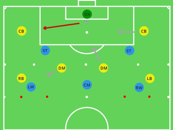 Positional Rondo Playing Out From The Back