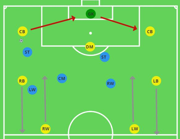 Positional Rotation Playing out from the Back