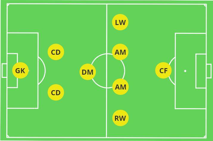 2-1-4-1 9V9 Formation
