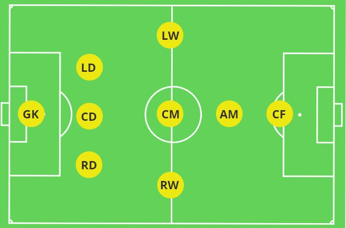 3-3-1-1 Formation