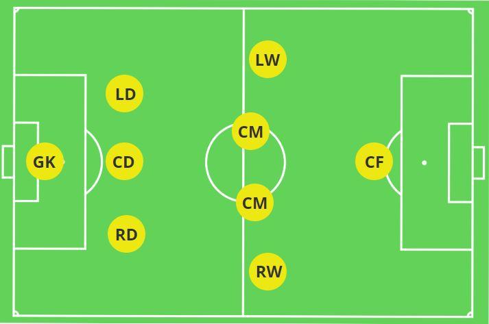 3-4-1 Formation 9v9