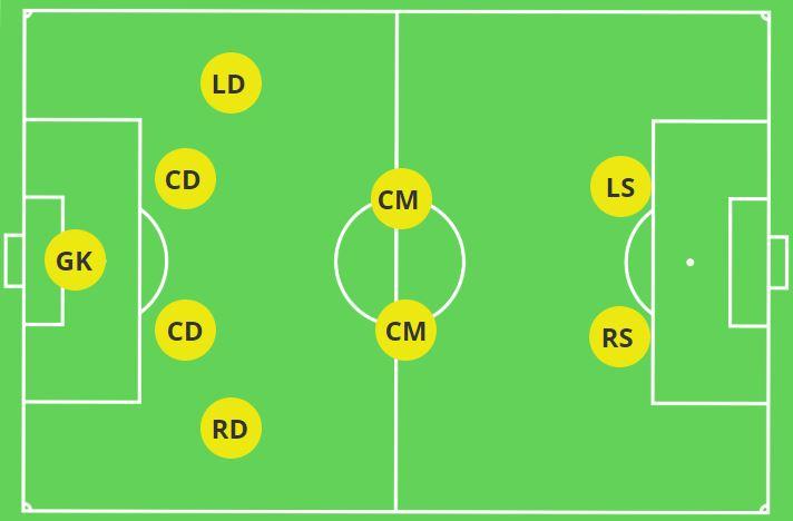 4-2-2 Formation 9v9